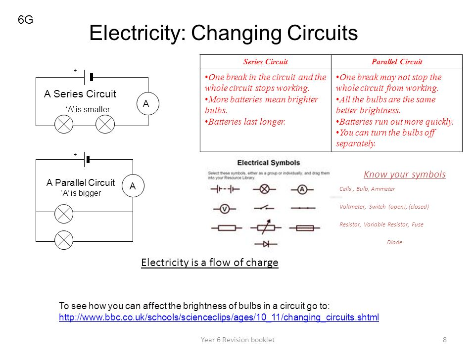 Year 6 Revision booklet8 6G Electricity: Changing Circuits To see how you can affect the brightness of bulbs in a circuit go to: http://www.bbc.co.uk/schools/scienceclips/ages/10_11/changing_circuits.shtml + A Series CircuitParallel Circuit One break in the circuit and the whole circuit stops working.