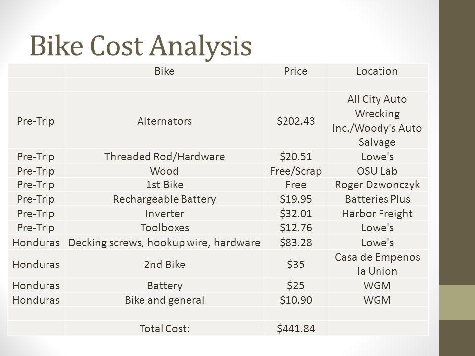 Bike Cost Analysis BikePriceLocation Pre-TripAlternators$202.43 All City Auto Wrecking Inc./Woody s Auto Salvage Pre-TripThreaded Rod/Hardware$20.51Lowe s Pre-TripWoodFree/ScrapOSU Lab Pre-Trip1st BikeFreeRoger Dzwonczyk Pre-TripRechargeable Battery$19.95Batteries Plus Pre-TripInverter$32.01Harbor Freight Pre-TripToolboxes$12.76Lowe s HondurasDecking screws, hookup wire, hardware$83.28Lowe s Honduras2nd Bike$35 Casa de Empenos la Union HondurasBattery$25WGM HondurasBike and general$10.90WGM Total Cost:$441.84