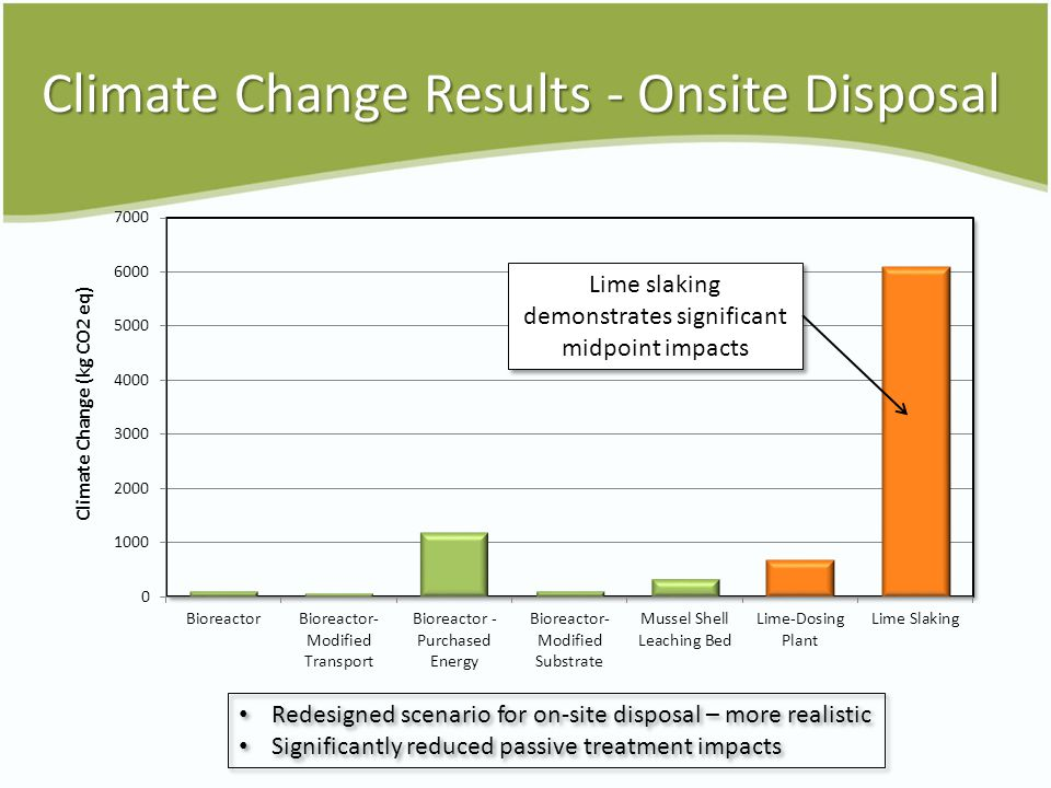 Climate Change Results - Onsite Disposal Redesigned scenario for on-site disposal – more realistic Significantly reduced passive treatment impacts Redesigned scenario for on-site disposal – more realistic Significantly reduced passive treatment impacts Lime slaking demonstrates significant midpoint impacts
