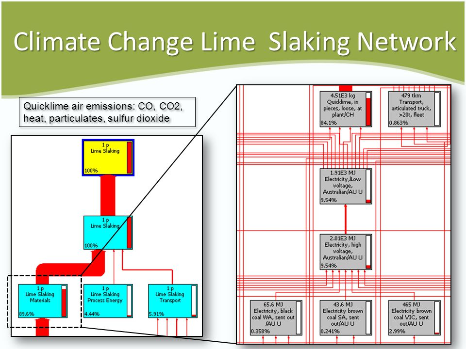 Climate Change Lime Slaking Network Quicklime air emissions: CO, CO2, heat, particulates, sulfur dioxide