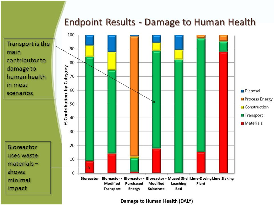 Endpoint Results - Damage to Human Health Transport is the main contributor to damage to human health in most scenarios Bioreactor uses waste materials – shows minimal impact