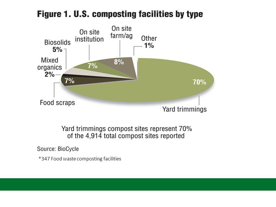 *347 Food waste composting facilities
