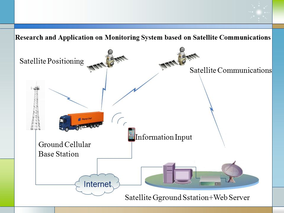 Research and Application on Monitoring System based on Satellite Communications Internet Satellite Communications Satellite Gground Sstation+Web Server Ground Cellular Base Station Satellite Positioning Information Input