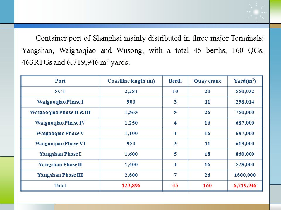 PortCoastline length (m)BerthQuay craneYard(m 2 ) SCT2,2811020550,932 Waigaoqiao Phase I900311238,014 Waigaoqiao Phase II &III1,565526750,000 Waigaoqiao Phase IV1,250416687,000 Waigaoqiao Phase V1,100416687,000 Waigaoqiao Phase VI950311619,000 Yangshan Phase I1,600518860,000 Yangshan Phase II1,400416528,000 Yangshan Phase III2,8007261800,000 Total123,896451606,719,946 Container port of Shanghai mainly distributed in three major Terminals: Yangshan, Waigaoqiao and Wusong, with a total 45 berths, 160 QCs, 463RTGs and 6,719,946 m 2 yards.