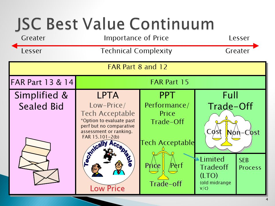 4 JSC Best Value Continuum FAR Part 8 and 12 FAR Part 15 Full Trade-Off PPT Performance/ Price Trade-Off LPTA Low-Price/ Tech Acceptable Simplified &