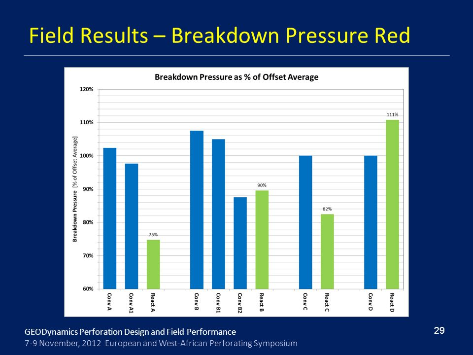 GEODynamics Perforation Design and Field Performance 7-9 November, 2012 European and West-African Perforating Symposium Field Results – Breakdown Pres