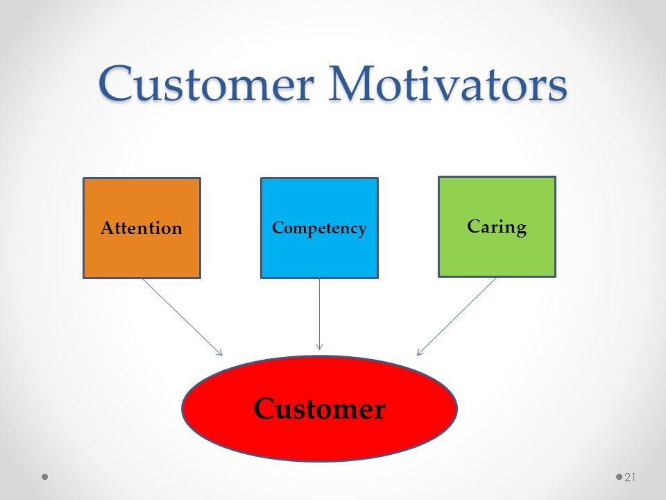 Customer Motivators Attention Customer Competency Caring 21
