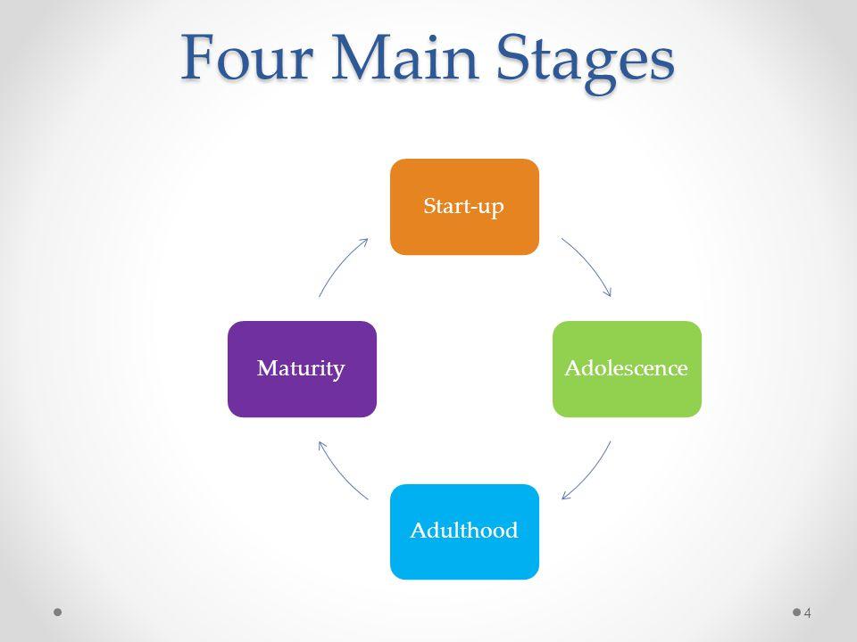 Four Main Stages 4 Start-upAdolescenceAdulthoodMaturity