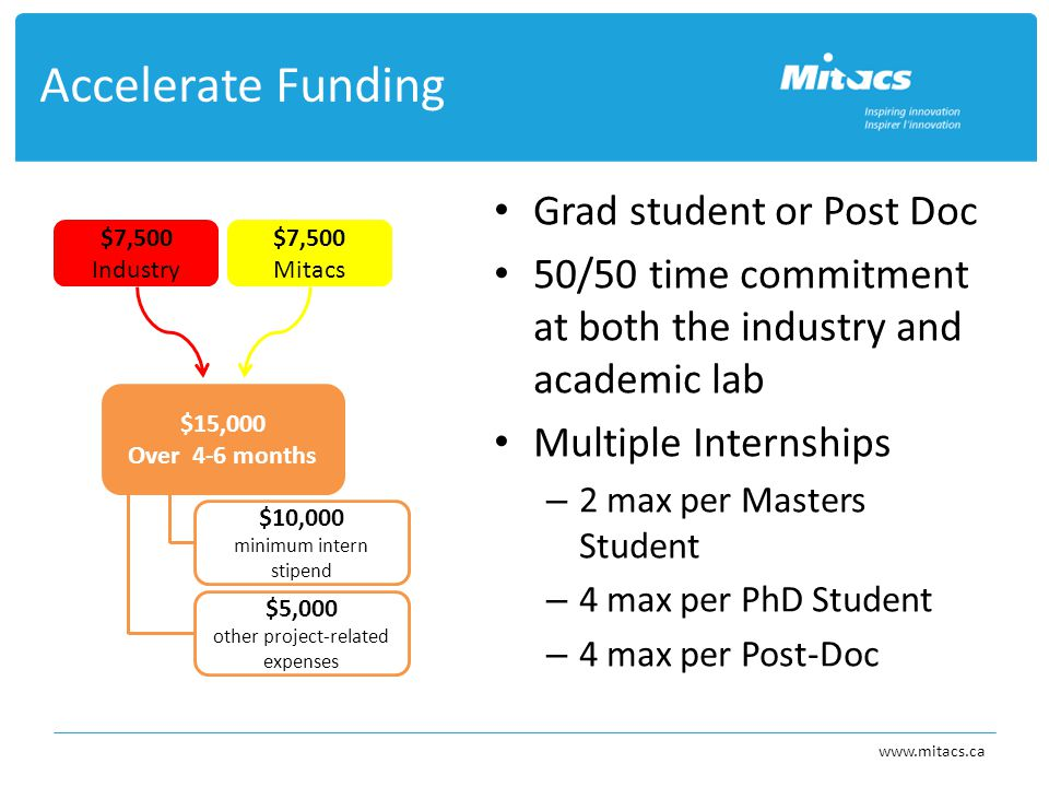 Accelerate Funding www.mitacs.ca Grad student or Post Doc 50/50 time commitment at both the industry and academic lab Multiple Internships – 2 max per Masters Student – 4 max per PhD Student – 4 max per Post-Doc $10,000 minimum intern stipend $5,000 other project-related expenses $7,500 Mitacs $7,500 Industry $15,000 Over 4-6 months