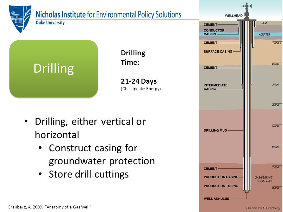 """Drilling Drilling, either vertical or horizontal Construct casing for groundwater protection Store drill cuttings Granberg, A. 2009. """"Anatomy of a Gas"""