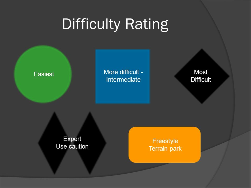 Difficulty Rating More difficult - Intermediate Easiest Most Difficult Expert Use caution Freestyle Terrain park