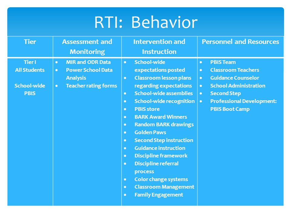RTI: Behavior Tier I All Students School-wide PBIS  MIR and ODR Data  Power School Data Analysis  Teacher rating forms  School-wide expectations posted  Classroom lesson plans regarding expectations  School-wide assemblies  School-wide recognition  PBIS store  BARK Award Winners  Random BARK drawings  Golden Paws  Second Step instruction  Guidance instruction  Discipline framework  Discipline referral process  Color change systems  Classroom Management  Family Engagement  PBIS Team  Classroom Teachers  Guidance Counselor  School Administration  Second Step  Professional Development: PBIS Boot Camp TierAssessment and Monitoring Intervention and Instruction Personnel and Resources
