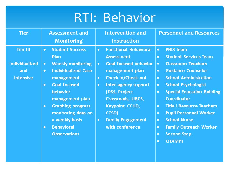 RTI: Behavior Tier III Individualized and Intensive  Student Success Plan  Weekly monitoring  Individualized Case management  Goal focused behavior management plan  Graphing progress monitoring data on a weekly basis  Behavioral Observations  Functional Behavioral Assessment  Goal focused behavior management plan  Check in/Check out  Inter-agency support (DSS, Project Crossroads, UBCS, Keypoint, CCHD, CCSD)  Family Engagement with conference  PBIS Team  Student Services Team  Classroom Teachers  Guidance Counselor  School Administration  School Psychologist  Special Education Building Coordinator  Title I Resource Teachers  Pupil Personnel Worker  School Nurse  Family Outreach Worker  Second Step  CHAMPs TierAssessment and Monitoring Intervention and Instruction Personnel and Resources