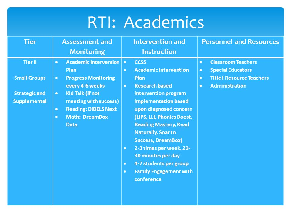 RTI: Academics Tier II Small Groups Strategic and Supplemental  Academic Intervention Plan  Progress Monitoring every 4-6 weeks  Kid Talk (if not meeting with success)  Reading: DIBELS Next  Math: DreamBox Data  CCSS  Academic Intervention Plan  Research based intervention program implementation based upon diagnosed concern (LiPS, LLI, Phonics Boost, Reading Mastery, Read Naturally, Soar to Success, DreamBox)  2-3 times per week, 20- 30 minutes per day  4-7 students per group  Family Engagement with conference  Classroom Teachers  Special Educators  Title I Resource Teachers  Administration TierAssessment and Monitoring Intervention and Instruction Personnel and Resources