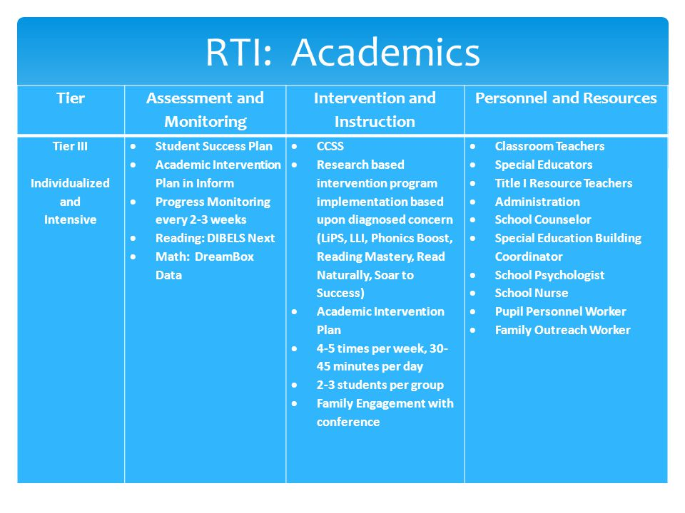 RTI: Academics Tier III Individualized and Intensive  Student Success Plan  Academic Intervention Plan in Inform  Progress Monitoring every 2-3 weeks  Reading: DIBELS Next  Math: DreamBox Data  CCSS  Research based intervention program implementation based upon diagnosed concern (LiPS, LLI, Phonics Boost, Reading Mastery, Read Naturally, Soar to Success)  Academic Intervention Plan  4-5 times per week, 30- 45 minutes per day  2-3 students per group  Family Engagement with conference  Classroom Teachers  Special Educators  Title I Resource Teachers  Administration  School Counselor  Special Education Building Coordinator  School Psychologist  School Nurse  Pupil Personnel Worker  Family Outreach Worker TierAssessment and Monitoring Intervention and Instruction Personnel and Resources