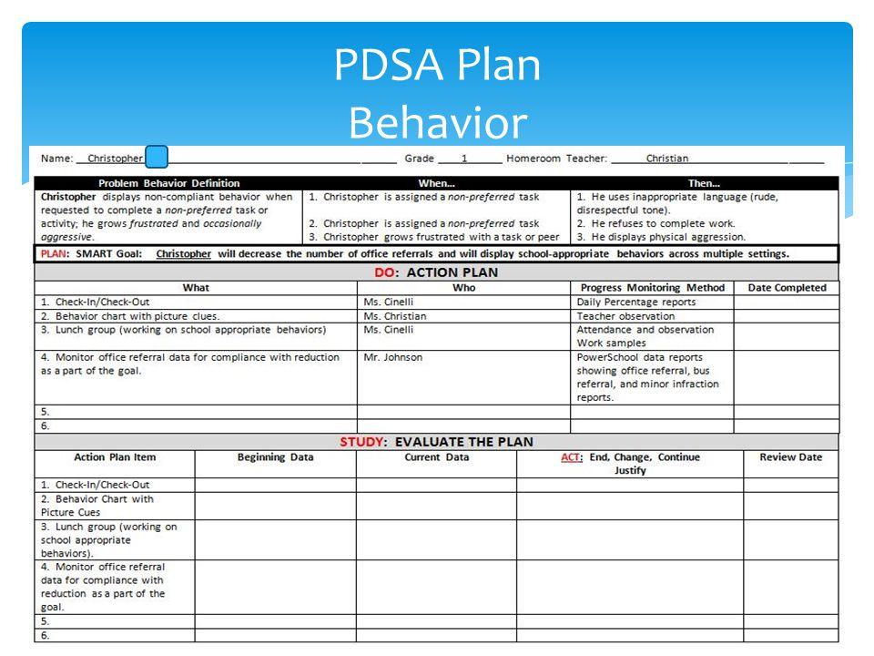 PDSA Plan Behavior