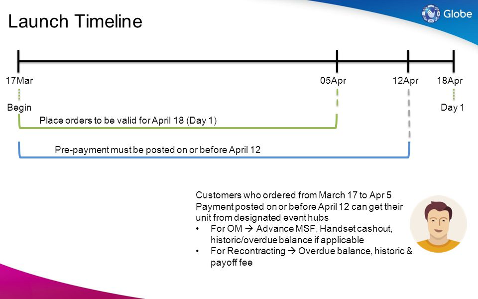 Place orders to be valid for April 18 (Day 1) Day 1 17Mar05Apr12Apr18Apr Pre-payment must be posted on or before April 12 Begin Launch Timeline Custom