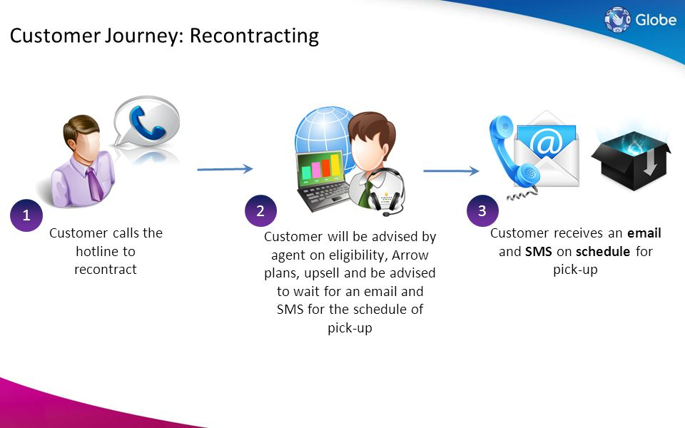 Customer Journey: Recontracting Customer calls the hotline to recontract 1 Customer will be advised by agent on eligibility, Arrow plans, upsell and b