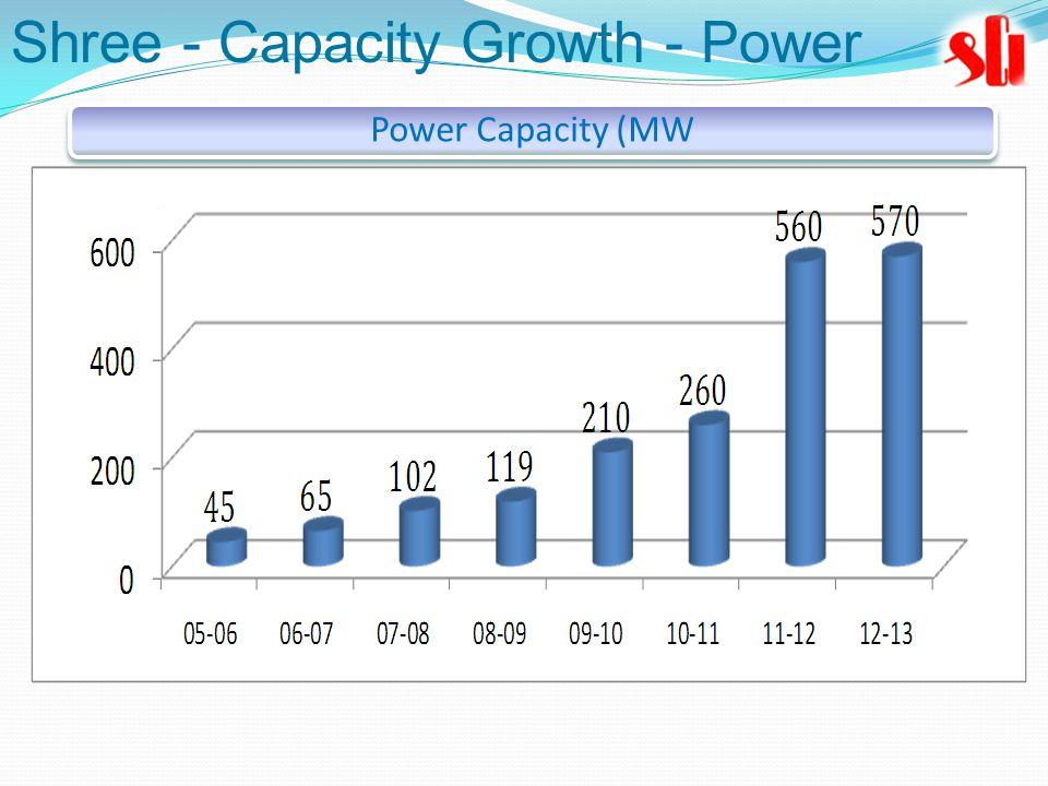 Power Capacity (MW Shree - Capacity Growth - Power