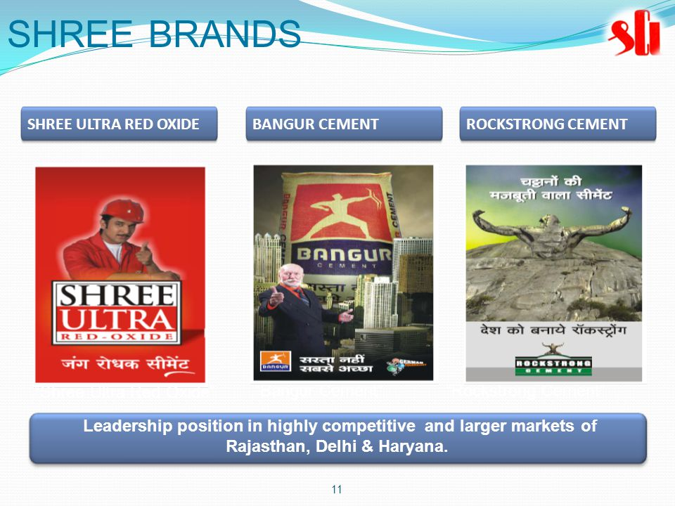 11 Bangur Cement Rockstrong Cement Shree Ultra Red Oxide SHREE BRANDS SHREE ULTRA RED OXIDEBANGUR CEMENTROCKSTRONG CEMENT Leadership position in highly competitive and larger markets of Rajasthan, Delhi & Haryana.