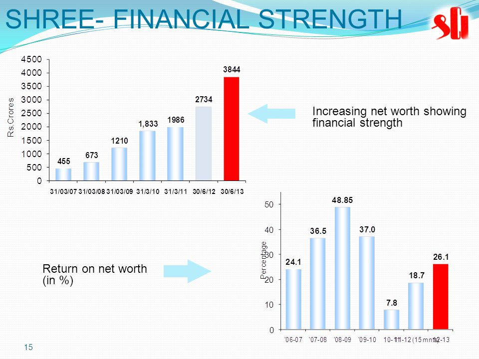 15 Increasing net worth showing financial strength Return on net worth (in %) SHREE- FINANCIAL STRENGTH
