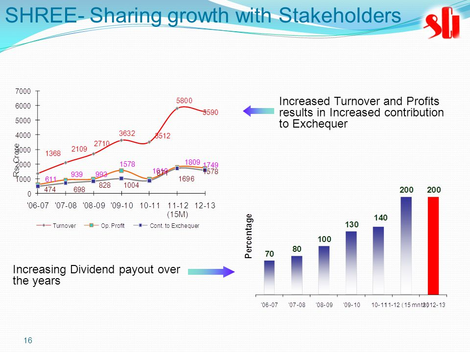 16 Increased Turnover and Profits results in Increased contribution to Exchequer Increasing Dividend payout over the years SHREE- Sharing growth with Stakeholders