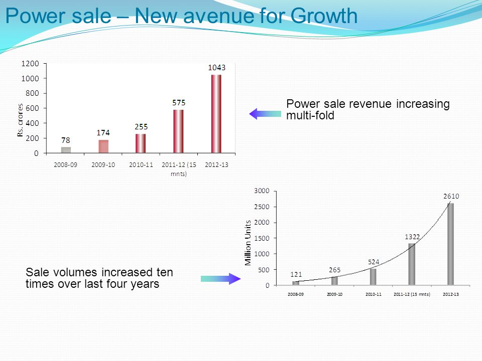 Power sale – New avenue for Growth Power sale revenue increasing multi-fold Sale volumes increased ten times over last four years