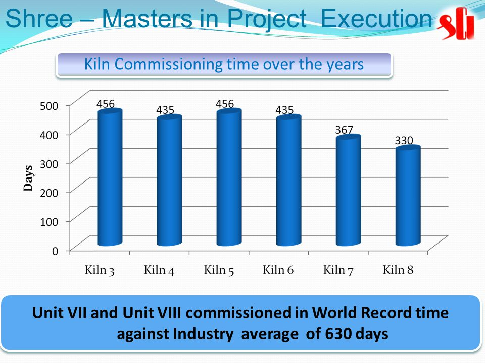 Unit VII and Unit VIII commissioned in World Record time against Industry average of 630 days Kiln Commissioning time over the years Shree – Masters in Project Execution