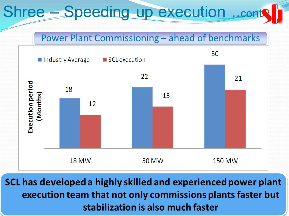 SCL has developed a highly skilled and experienced power plant execution team that not only commissions plants faster but stabilization is also much faster Power Plant Commissioning – ahead of benchmarks Shree – Speeding up execution..