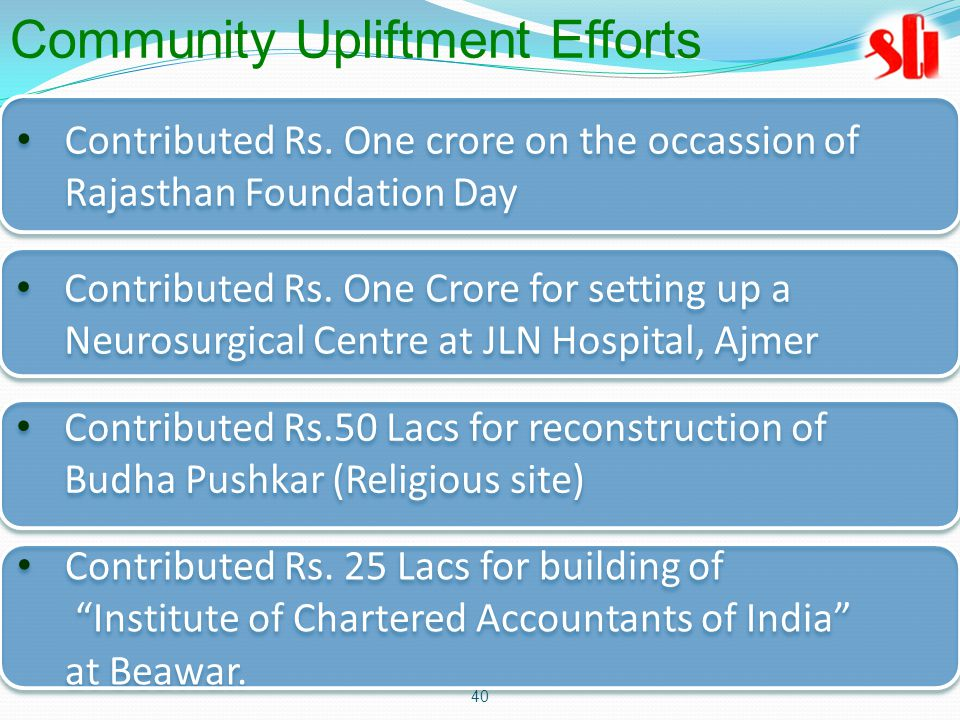40 Contributed Rs. One crore on the occassion of Rajasthan Foundation Day Contributed Rs.