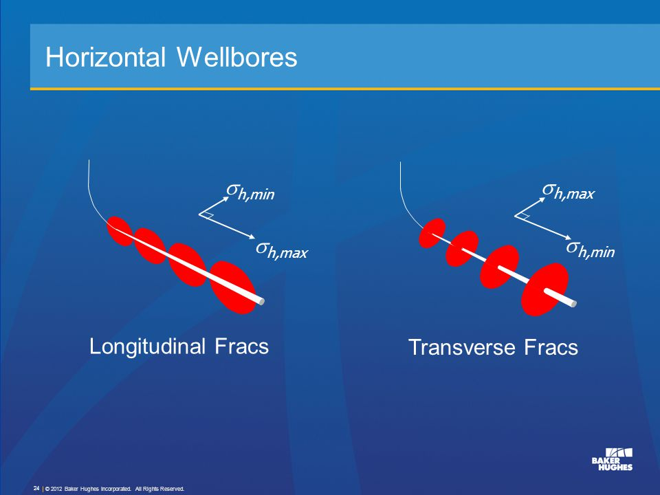 Horizontal Wellbores  h,max  h,min Transverse Fracs  h,max  h,min Longitudinal Fracs © 2012 Baker Hughes Incorporated. All Rights Reserved. 24