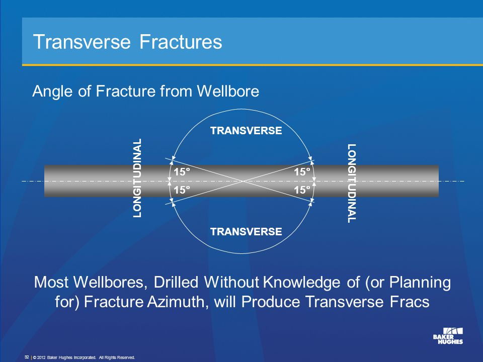 Transverse Fractures Angle of Fracture from Wellbore Most Wellbores, Drilled Without Knowledge of (or Planning for) Fracture Azimuth, will Produce Tra