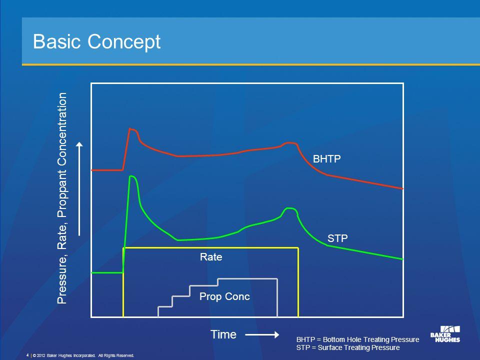 Net Pressure given that p net = BHTP -  p nwf - p closure Net Pressure © 2012 Baker Hughes Incorporated.