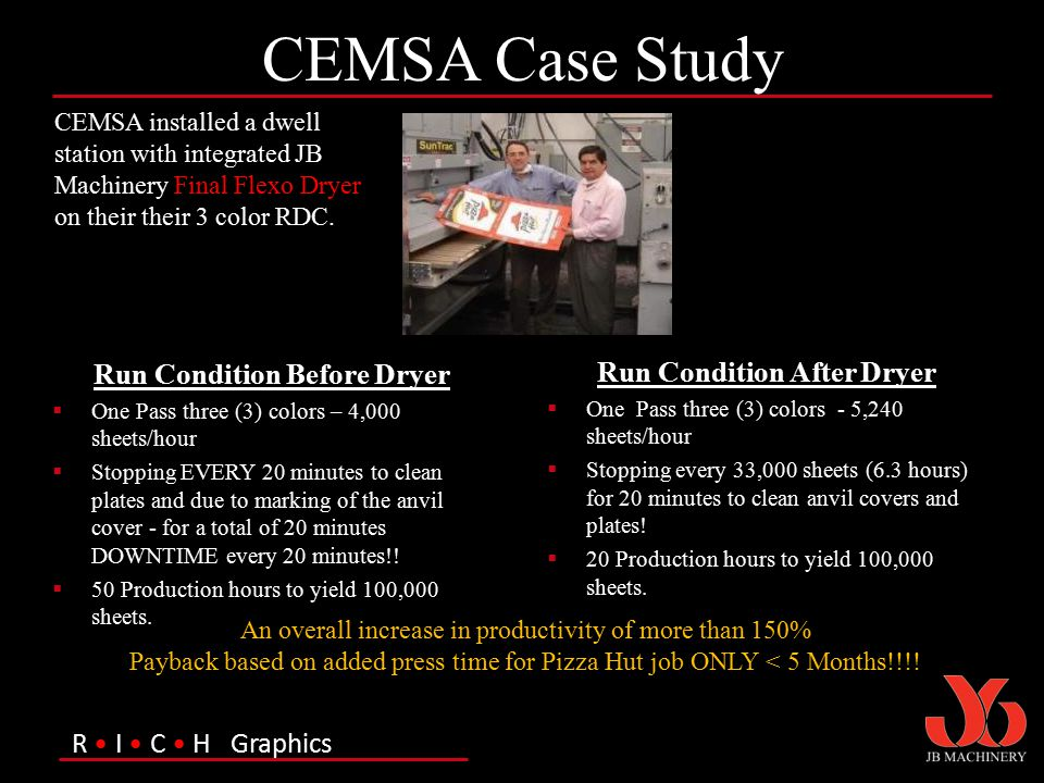 R I C H Graphics CEMSA Case Study Run Condition Before Dryer  One Pass three (3) colors – 4,000 sheets/hour  Stopping EVERY 20 minutes to clean plat