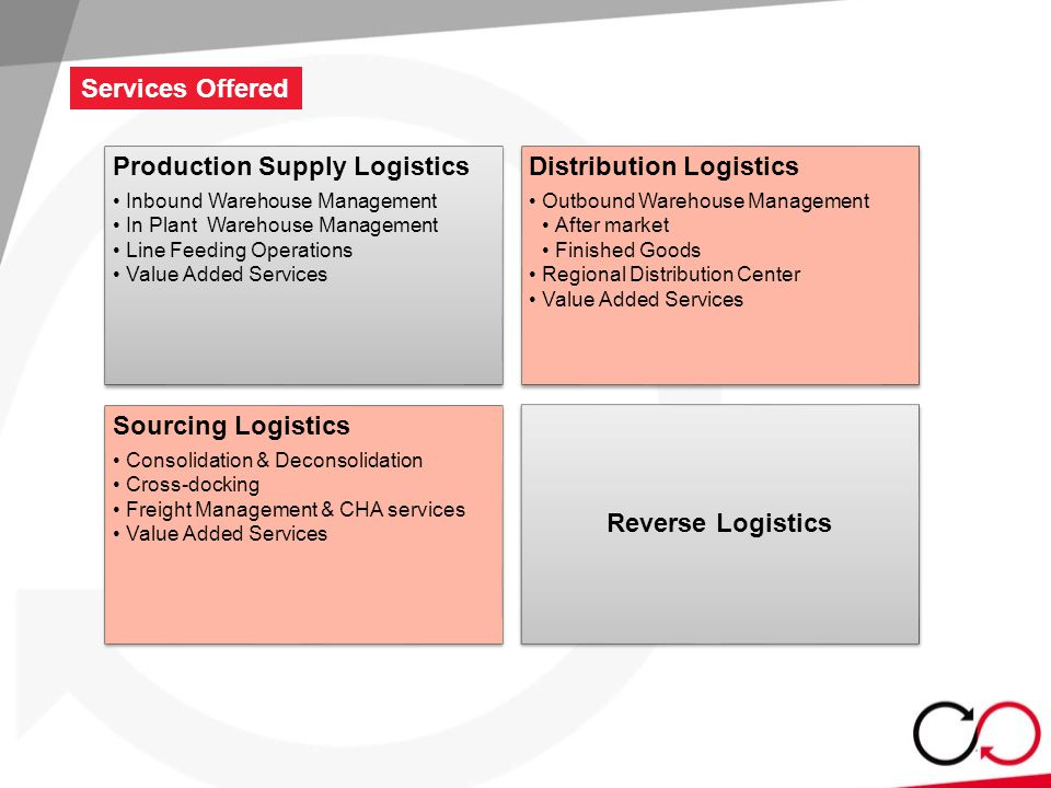 Services Offered Production Supply Logistics Inbound Warehouse Management In Plant Warehouse Management Line Feeding Operations Value Added Services Distribution Logistics Outbound Warehouse Management After market Finished Goods Regional Distribution Center Value Added Services Sourcing Logistics Consolidation & Deconsolidation Cross-docking Freight Management & CHA services Value Added Services Reverse Logistics