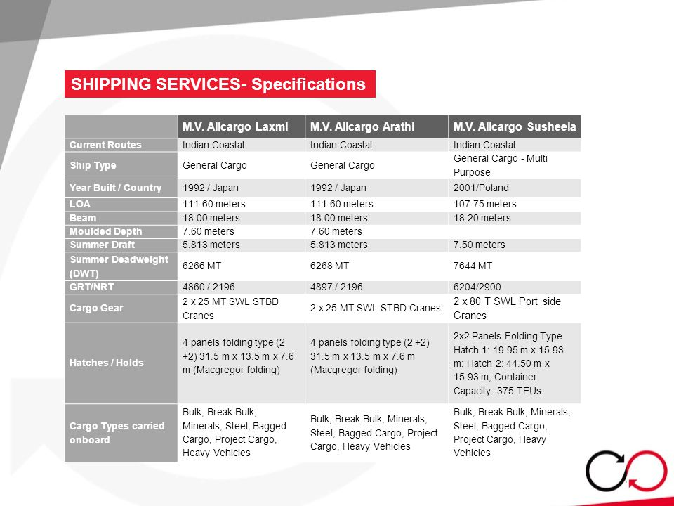 SHIPPING SERVICES- Specifications M.V. Allcargo LaxmiM.V.