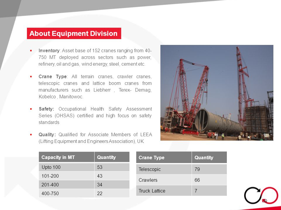 39  Inventory: Asset base of 152 cranes ranging from 40- 750 MT deployed across sectors such as power, refinery, oil and gas, wind energy, steel, cement etc.