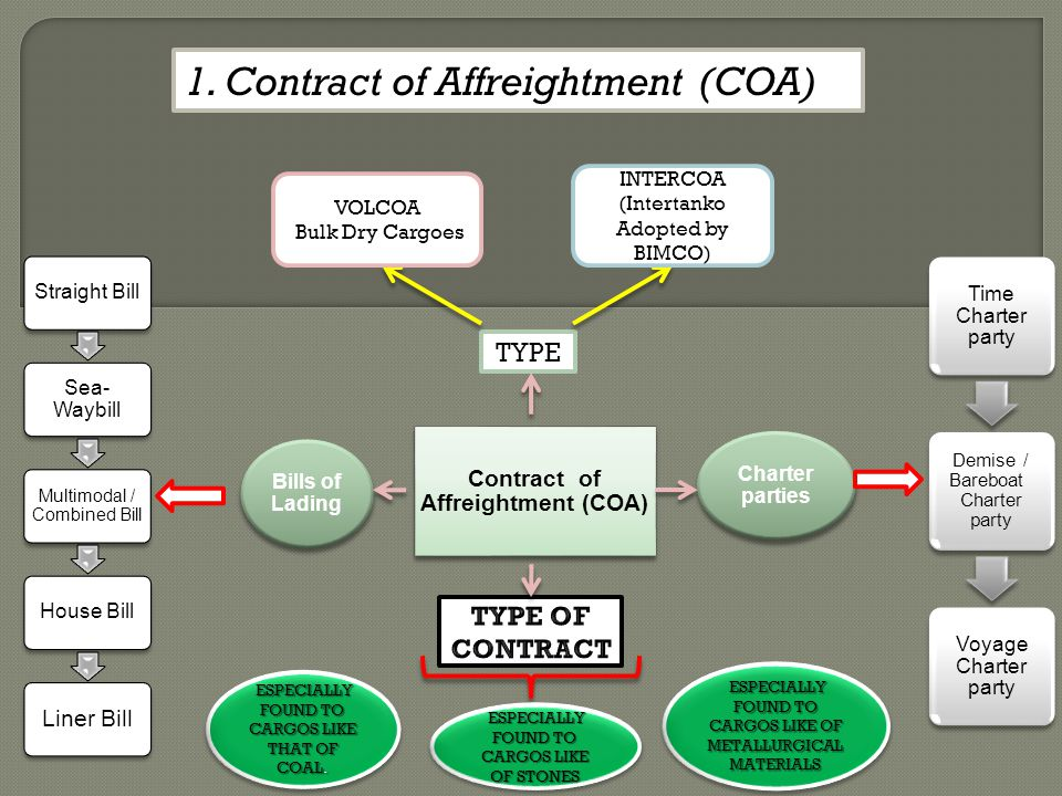 1.Contract of Affreightment (COA) Contract of Affreightment (COA) Bills of Lading Charter parties Straight Bill Sea- Waybill Multimodal / Combined Bil