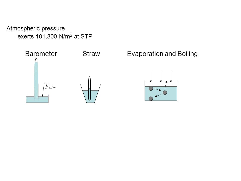 Atmospheric pressure -exerts 101,300 N/m 2 at STP Barometer StrawEvaporation and Boiling
