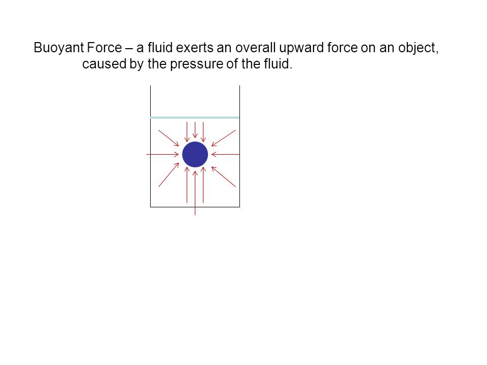 Buoyant Force – a fluid exerts an overall upward force on an object, caused by the pressure of the fluid.