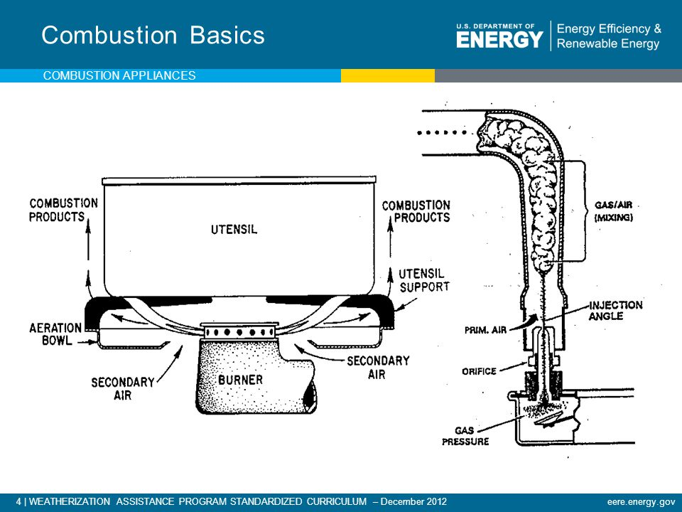 4 | WEATHERIZATION ASSISTANCE PROGRAM STANDARDIZED CURRICULUM – December 2012eere.energy.gov Combustion Basics COMBUSTION APPLIANCES