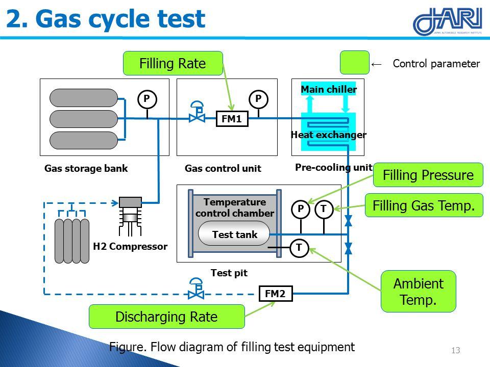 P Test tank PP Gas storage bankGas control unit Test pit Main chiller Pre-cooling unit Heat exchanger H2 Compressor Temperature control chamber T Ambient Temp.