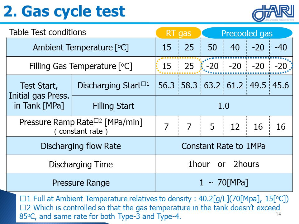 ※ 1 Full at Ambient Temperature relatives to density : 40.2[g/L](70[Mpa], 15[ o C]) ※ 2 Which is controlled so that the gas temperature in the tank doesn't exceed 85 o C, and same rate for both Type-3 and Type-4.