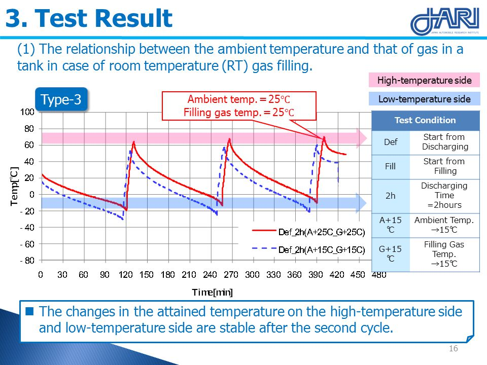 3. Test Result (1) The relationship between the ambient temperature and that of gas in a tank in case of room temperature (RT) gas filling. Ambient te