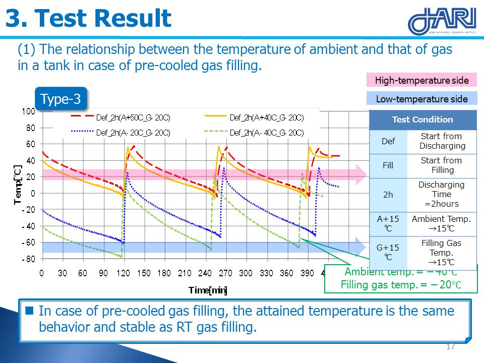3. Test Result (1) The relationship between the temperature of ambient and that of gas in a tank in case of pre-cooled gas filling. In case of pre-coo