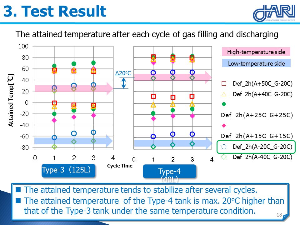 3. Test Result The attained temperature tends to stabilize after several cycles.