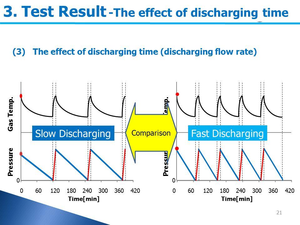 (3) The effect of discharging time (discharging flow rate) 21 0 060120180240300360420 Pressure Gas Temp.