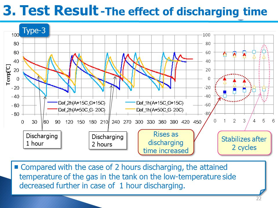 22 3. Test Result -The effect of discharging time ■ Compared with the case of 2 hours discharging, the attained temperature of the gas in the tank on