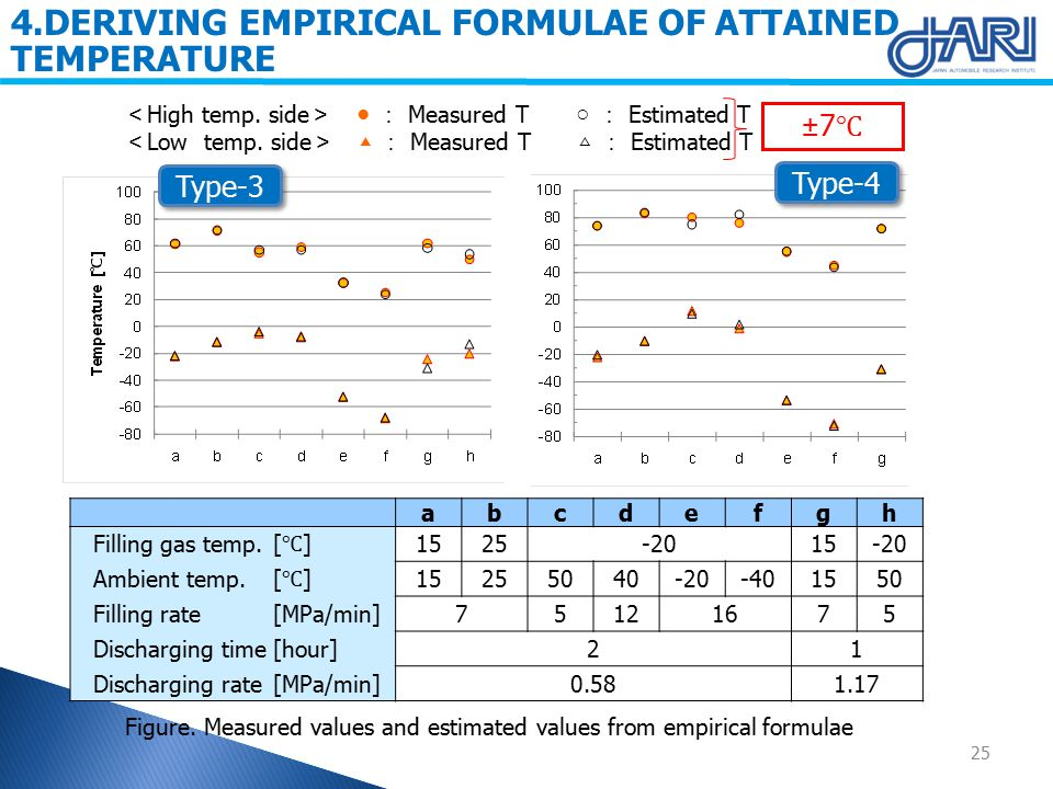 Type-3 4.DERIVING EMPIRICAL FORMULAE OF ATTAINED TEMPERATURE Type-4 < High temp.