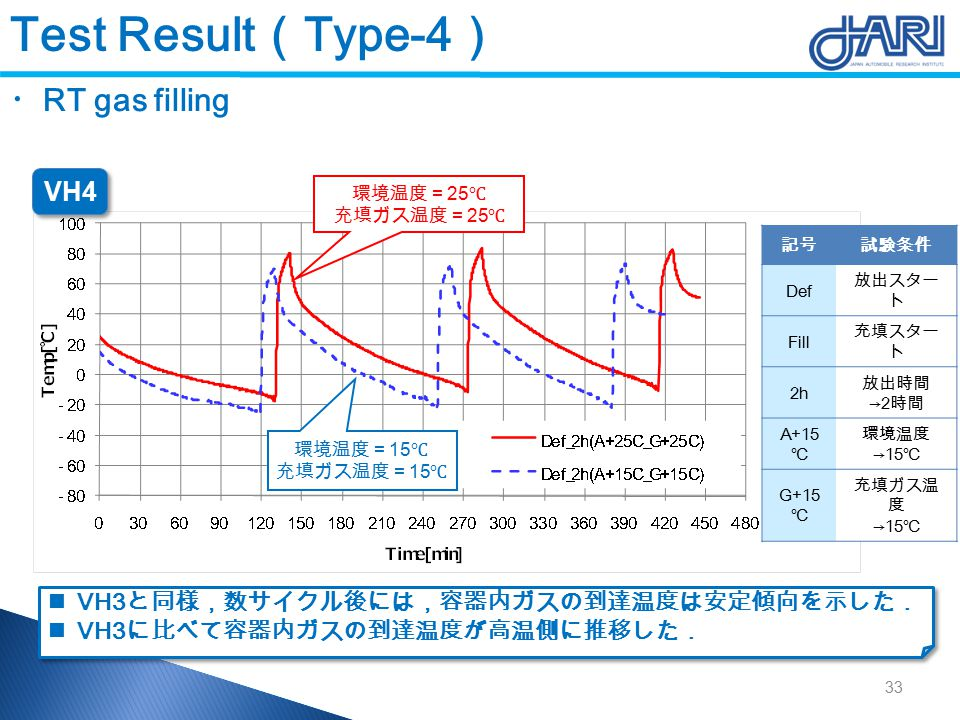 Test Result ( Type-4 ) ・ RT gas filling 環境温度= 25 ℃ 充填ガス温度= 25 ℃ 環境温度= 15 ℃ 充填ガス温度= 15 ℃ VH3 と同様,数サイクル後には,容器内ガスの到達温度は安定傾向を示した. VH3 に比べて容器内ガスの到達温度が高温側に推移した. VH3 と同様,数サイクル後には,容器内ガスの到達温度は安定傾向を示した. VH3 に比べて容器内ガスの到達温度が高温側に推移した. 記号試験条件 Def 放出スター ト Fill 充填スター ト 2h 放出時間 →2 時間 A+15 ℃ 環境温度 →15 ℃ G+15 ℃ 充填ガス温 度 →15 ℃ VH4 33